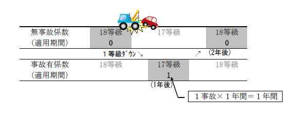 1等級ダウン事故の事故あり係数適用期間