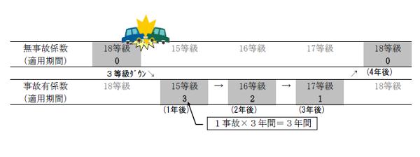 3等級ダウン事故の事故あり係数適用期間