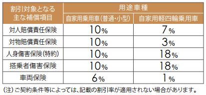 富士火災の新車割引 割引率