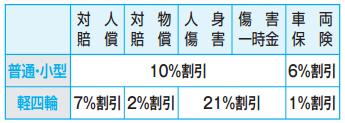 東京海上日動の新車割引 割引率