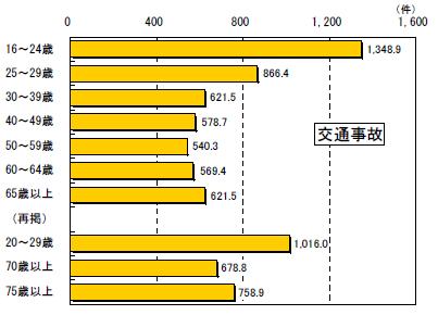 若年層の交通事故件数のグラフ
