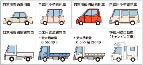 自家用8車種の自動車|他車運転特約