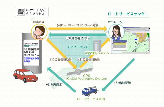 携帯電話GPS位置情報サービス