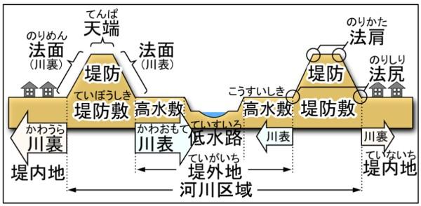 堤防道路の用語